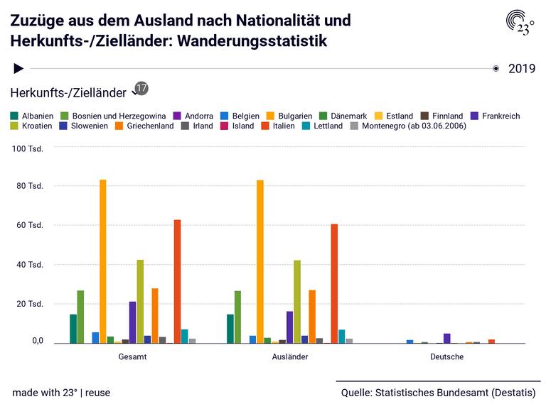 Zuzüge aus dem Ausland nach Nationalität und Herkunfts-/Zielländer: Wanderungsstatistik