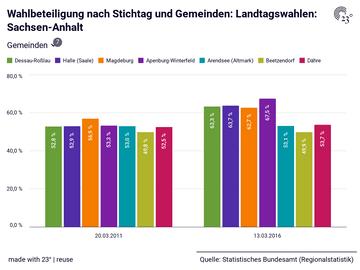Wahlbeteiligung nach Stichtag und Gemeinden: Landtagswahlen: Sachsen-Anhalt