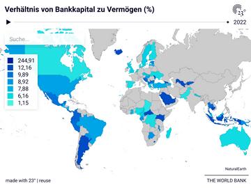 Verhältnis von Bankkapital zu Vermögen (%)