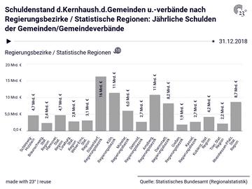 Schuldenstand d.Kernhaush.d.Gemeinden u.-verbände nach Regierungsbezirke / Statistische Regionen: Jährliche Schulden der Gemeinden/Gemeindeverbände