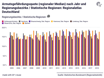 Armutsgefährdungsquote (regionaler Median) nach Jahr und Regierungsbezirke / Statistische Regionen: Regionalatlas Deutschland