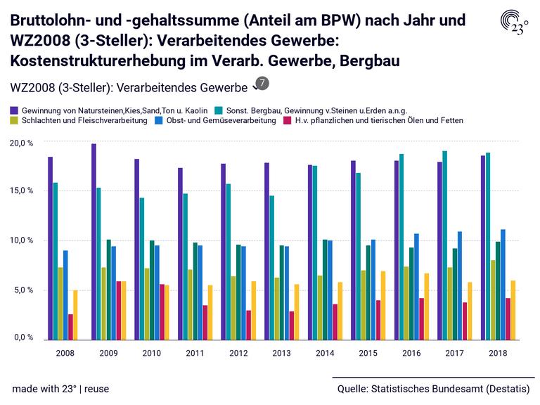 Bruttolohn- und -gehaltssumme (Anteil am BPW) nach Jahr und WZ2008 (3-Steller): Verarbeitendes Gewerbe: Kostenstrukturerhebung im Verarb. Gewerbe, Bergbau