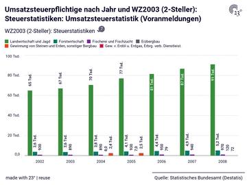 Umsatzsteuerpflichtige nach Jahr und WZ2003 (2-Steller): Steuerstatistiken: Umsatzsteuerstatistik (Voranmeldungen)