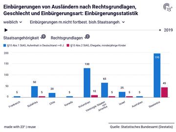 Einbürgerungen von Ausländern nach Rechtsgrundlagen, Geschlecht und Einbürgerungsart: Einbürgerungsstatistik
