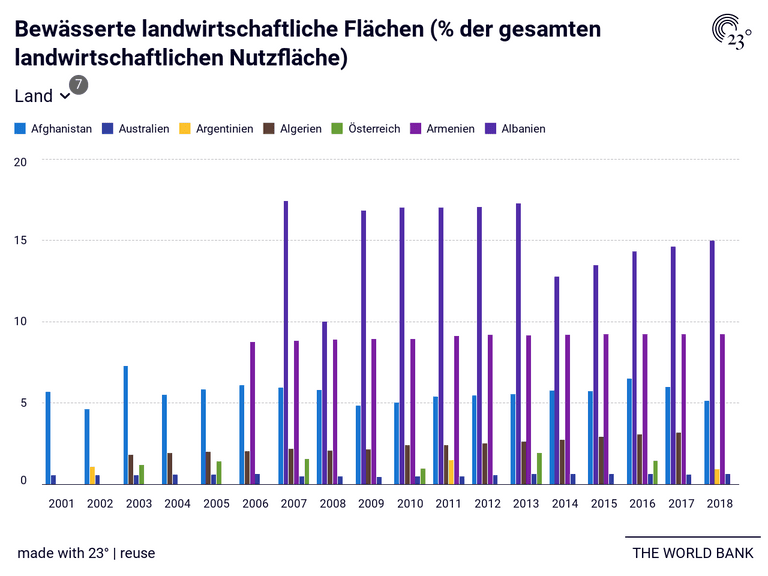 Bewässerte landwirtschaftliche Flächen (% der gesamten landwirtschaftlichen Nutzfläche)
