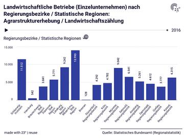 Landwirtschaftliche Betriebe (Einzelunternehmen) nach Regierungsbezirke / Statistische Regionen: Agrarstrukturerhebung / Landwirtschaftszählung