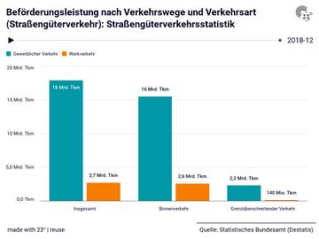 Beförderungsleistung nach Verkehrswege und Verkehrsart (Straßengüterverkehr): Straßengüterverkehrsstatistik