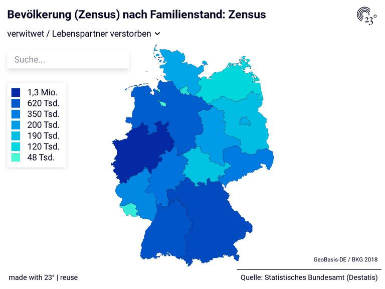 Bevölkerung (Zensus) nach Familienstand: Zensus