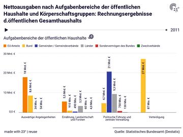 Nettoausgaben nach Aufgabenbereiche der öffentlichen Haushalte und Körperschaftsgruppen: Rechnungsergebnisse d.öffentlichen Gesamthaushalts
