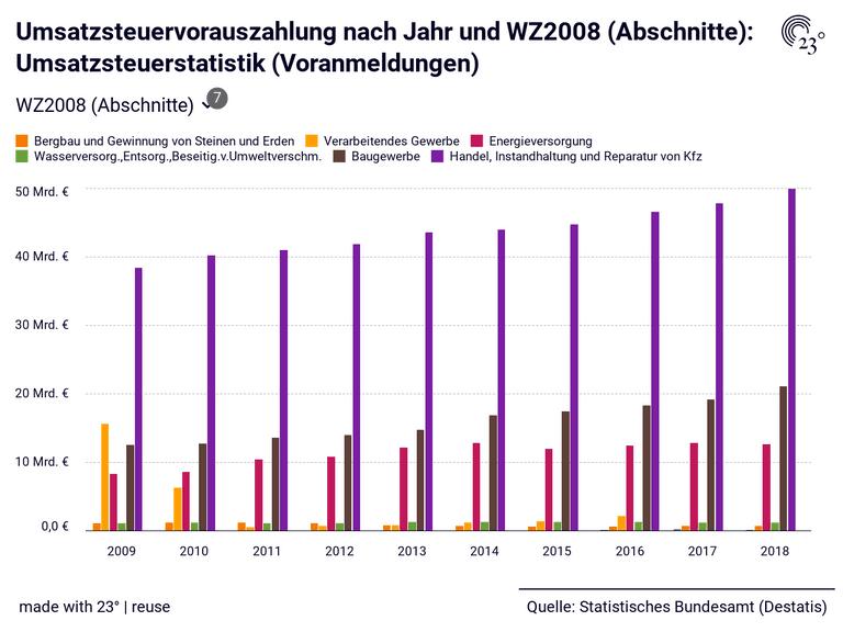 Umsatzsteuervorauszahlung nach Jahr und WZ2008 (Abschnitte): Umsatzsteuerstatistik (Voranmeldungen)