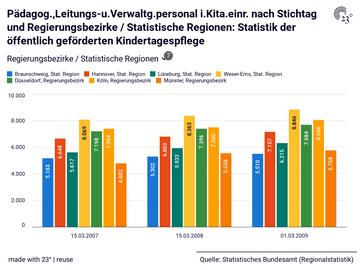 Pädagog.,Leitungs-u.Verwaltg.personal i.Kita.einr. nach Stichtag und Regierungsbezirke / Statistische Regionen: Statistik der öffentlich geförderten Kindertagespflege