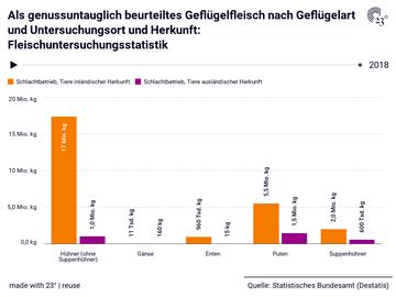 Als genussuntauglich beurteiltes Geflügelfleisch nach Geflügelart und Untersuchungsort und Herkunft: Fleischuntersuchungsstatistik