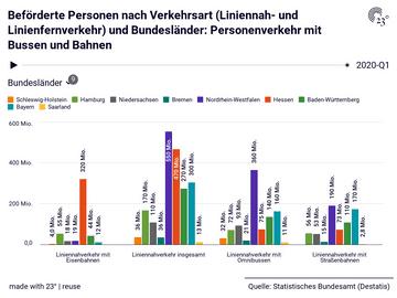 Beförderte Personen nach Verkehrsart (Liniennah- und Linienfernverkehr) und Bundesländer: Personenverkehr mit Bussen und Bahnen