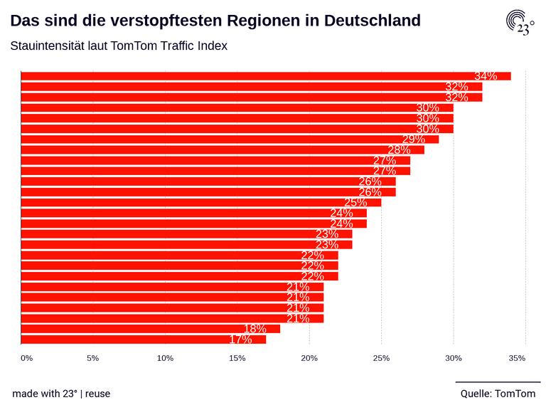 Das sind die verstopftesten Regionen  in Deutschland