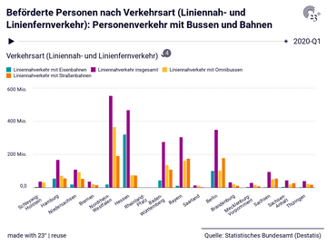Beförderte Personen nach Verkehrsart (Liniennah- und Linienfernverkehr): Personenverkehr mit Bussen und Bahnen