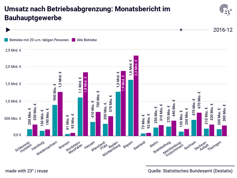 Umsatz nach Betriebsabgrenzung: Monatsbericht im Bauhauptgewerbe