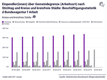 Einpendler(innen) über Gemeindegrenze (Arbeitsort) nach Stichtag und Kreise und kreisfreie Städte: Beschäftigungsstatistik d Bundesagentur f Arbeit
