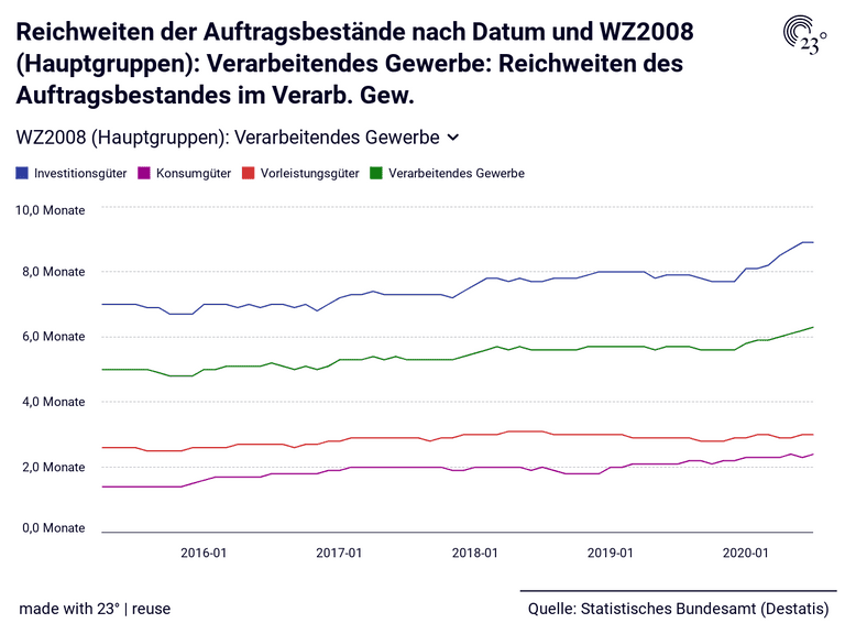Reichweiten der Auftragsbestände nach Datum und WZ2008 (Hauptgruppen): Verarbeitendes Gewerbe: Reichweiten des Auftragsbestandes im Verarb. Gew.