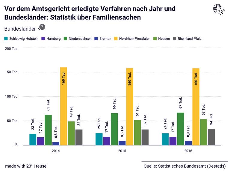 Vor dem Amtsgericht erledigte Verfahren nach Jahr und Bundesländer: Statistik über Familiensachen
