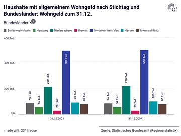 Haushalte mit allgemeinem Wohngeld nach Stichtag und Bundesländer: Wohngeld zum 31.12.