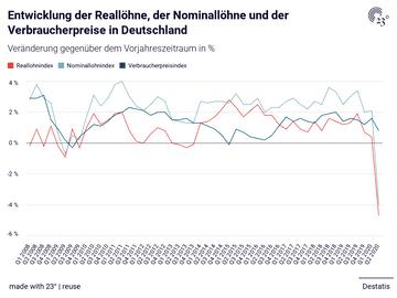 Entwicklung der Reallöhne, der Nominallöhne und der Verbraucherpreise in Deutschland