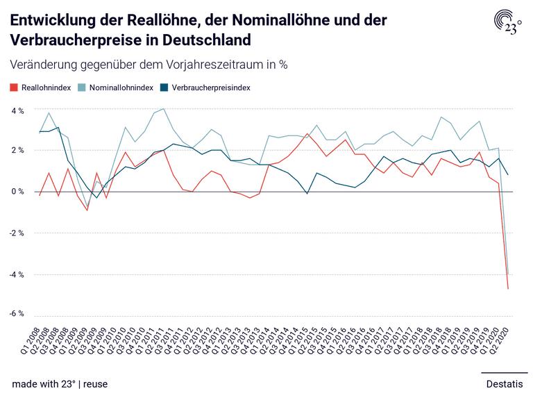 Reallöhne Deutschland