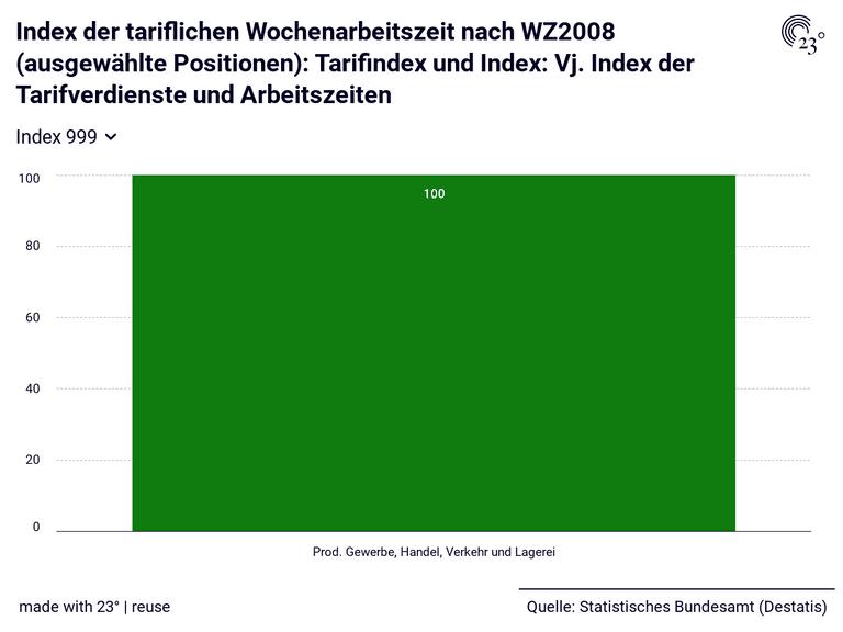 Index der tariflichen Wochenarbeitszeit nach WZ2008 (ausgewählte Positionen): Tarifindex und Index: Vj. Index der Tarifverdienste und Arbeitszeiten