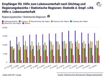 Empfänger lfd. Hilfe zum Lebensunterhalt nach Stichtag und Regierungsbezirke / Statistische Regionen: Statistik d. Empf. v.lfd. Hilfe z. Lebensunterhalt