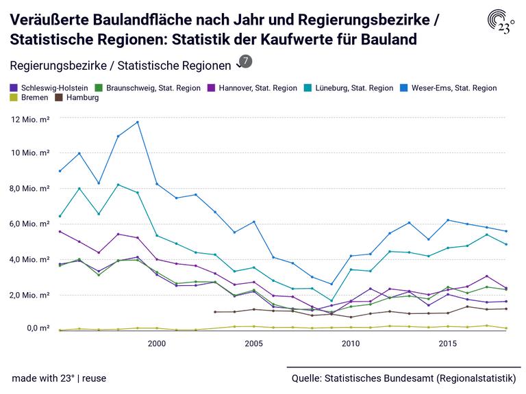 Veräußerte Baulandfläche nach Jahr und Regierungsbezirke / Statistische Regionen: Statistik der Kaufwerte für Bauland