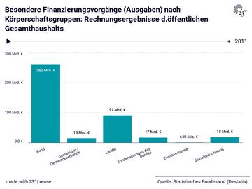 Besondere Finanzierungsvorgänge (Ausgaben) nach Körperschaftsgruppen: Rechnungsergebnisse d.öffentlichen Gesamthaushalts