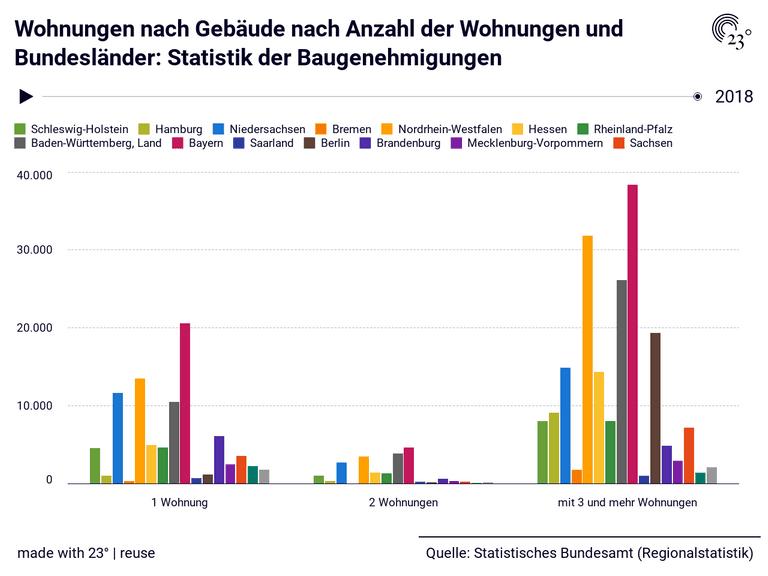Wohnungen nach Gebäude nach Anzahl der Wohnungen und Bundesländer: Statistik der Baugenehmigungen