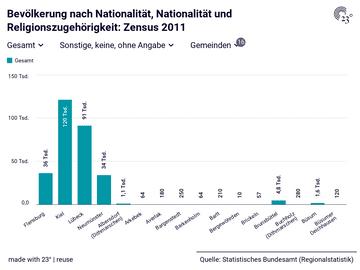 Bevölkerung nach Nationalität, Nationalität und Religionszugehörigkeit: Zensus 2011