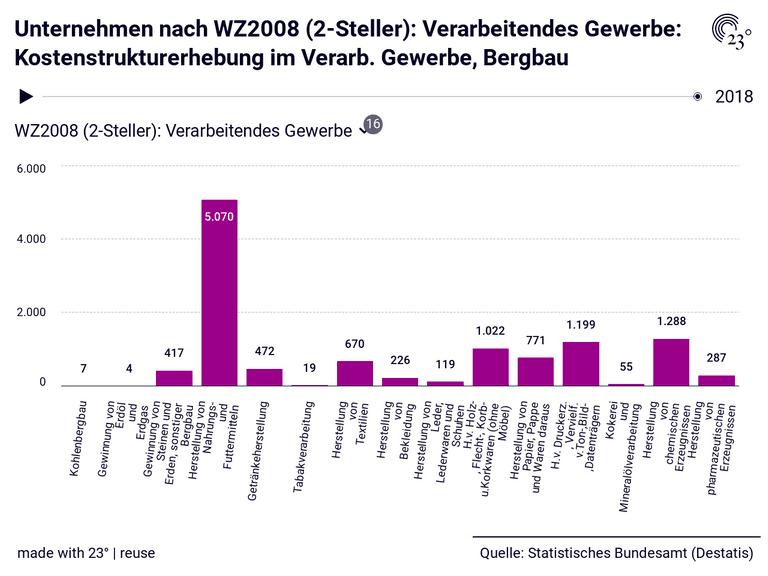 Unternehmen nach WZ2008 (2-Steller): Verarbeitendes Gewerbe: Kostenstrukturerhebung im Verarb. Gewerbe, Bergbau
