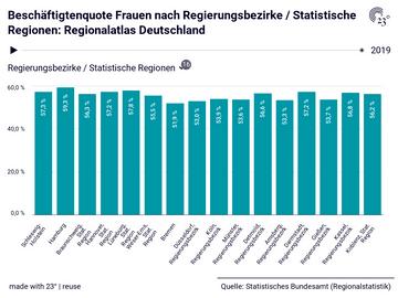 Beschäftigtenquote Frauen nach Regierungsbezirke / Statistische Regionen: Regionalatlas Deutschland
