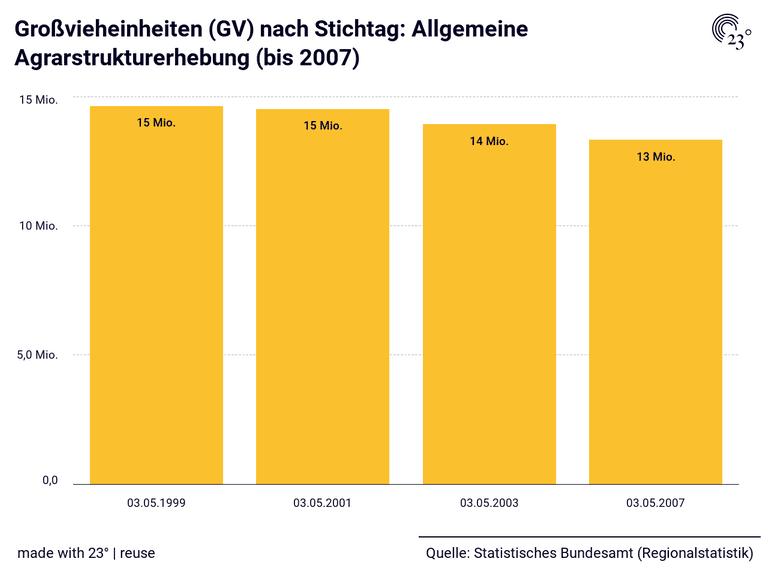 Großvieheinheiten (GV) nach Stichtag: Allgemeine Agrarstrukturerhebung (bis 2007)
