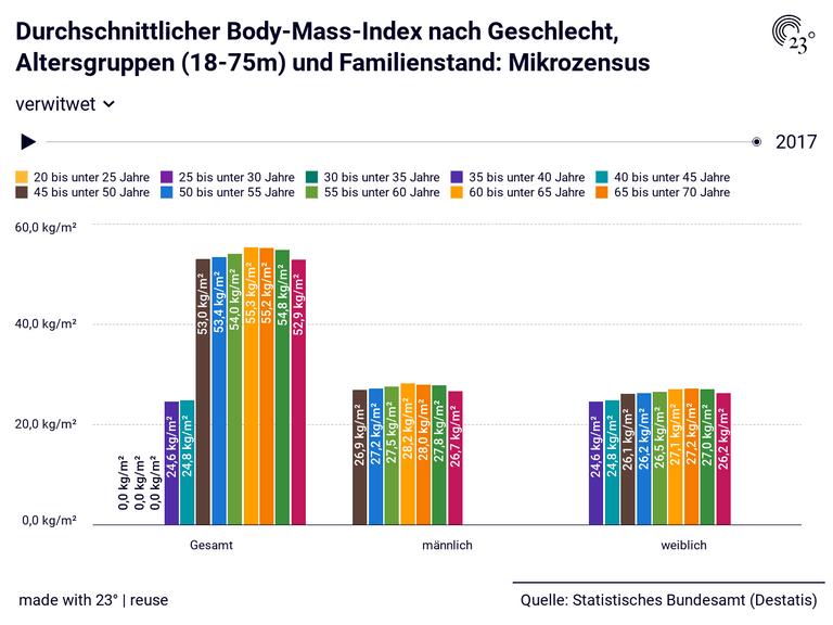 Durchschnittlicher Body-Mass-Index nach Geschlecht, Altersgruppen (18-75m) und Familienstand: Mikrozensus