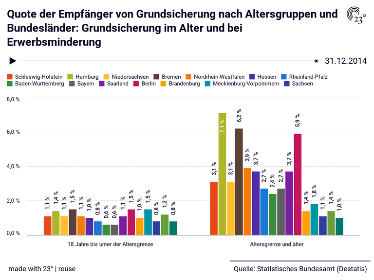 Quote der Empfänger von Grundsicherung nach Altersgruppen und Bundesländer: Grundsicherung im Alter und bei Erwerbsminderung