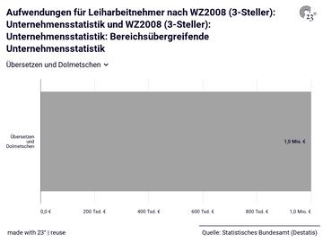 Aufwendungen für Leiharbeitnehmer nach WZ2008 (3-Steller): Unternehmensstatistik und WZ2008 (3-Steller): Unternehmensstatistik: Bereichsübergreifende Unternehmensstatistik