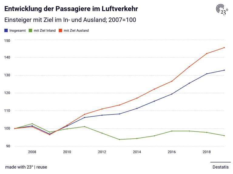 Entwicklung der Passagiere im Luftverkehr
