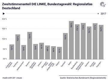 Zweitstimmenanteil DIE LINKE, Bundestagswahl: Regionalatlas Deutschland