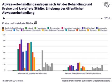 Abwasserbehandlungsanlagen nach Art der Behandlung und Kreise und kreisfreie Städte: Erhebung der öffentlichen Abwasserbehandlung