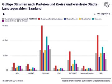Gültige Stimmen nach Parteien und Kreise und kreisfreie Städte: Landtagswahlen: Saarland