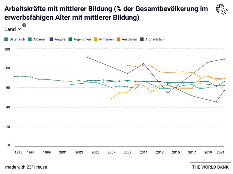 Arbeitskräfte mit mittlerer Bildung (% der Gesamtbevölkerung im erwerbsfähigen Alter mit mittlerer Bildung)
