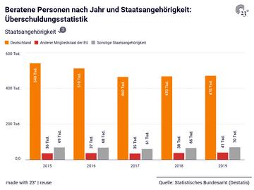 Beratene Personen nach Jahr und Staatsangehörigkeit: Überschuldungsstatistik