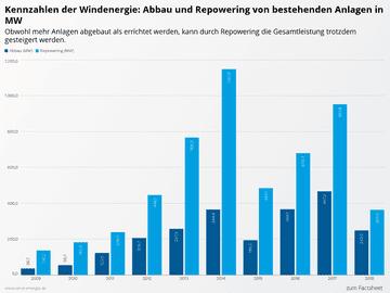 Kennzahlen der Windenergie: Abbau und Repowering von bestehenden Anlagen in MW
