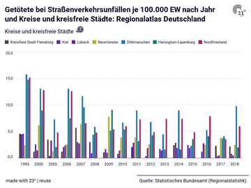 Getötete bei Straßenverkehrsunfällen je 100.000 EW nach Jahr und Kreise und kreisfreie Städte: Regionalatlas Deutschland