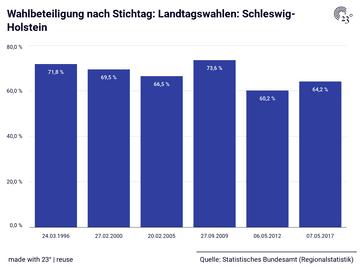 Wahlbeteiligung nach Stichtag: Landtagswahlen: Schleswig-Holstein