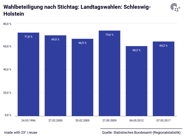 Wahlbeteiligung Schleswig Holstein