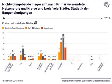 Nichtwohngebäude insgesamt nach Primär verwendete Heizenergie und Kreise und kreisfreie Städte: Statistik der Baugenehmigungen