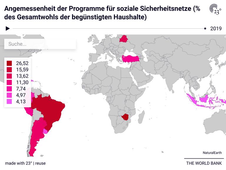 Angemessenheit der Programme für soziale Sicherheitsnetze (% des Gesamtwohls der begünstigten Haushalte)